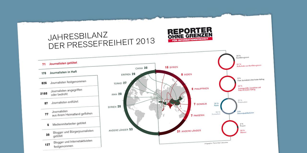 Infografik zur ROG-Jahresbilanz 2013.
